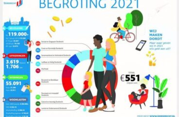 """<a href=""""/?p=1330""""> Inbreng begroting 2021</a>"""